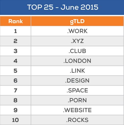 Top 25 Domain Names in June 2015 Positions 1-10