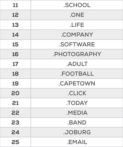Top 25 Domain Names in June 2015 Positions 11-25
